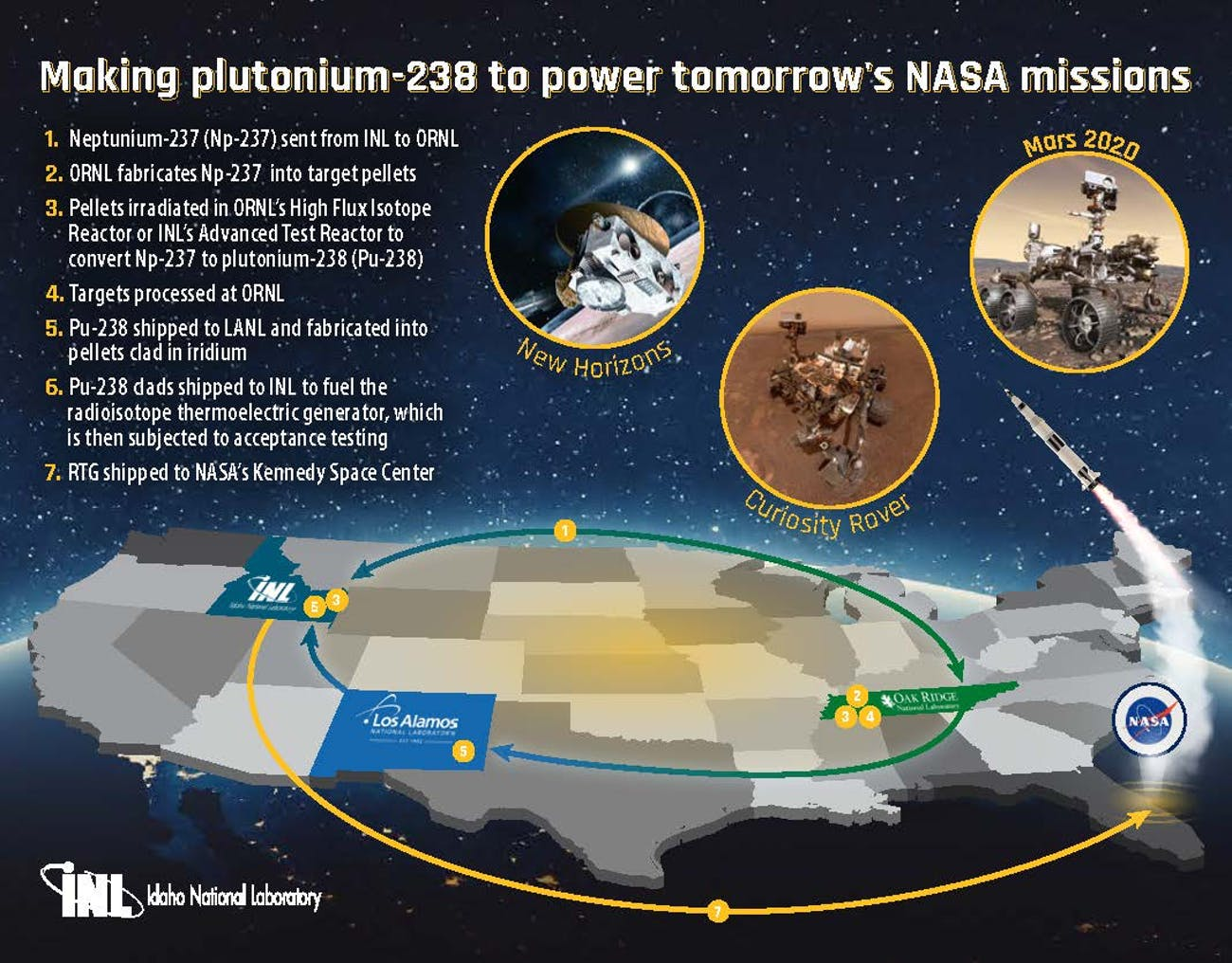 mars rover, mars 2020, NASA Perseverance NASA, INL, national labs, MMRTG, RTG, space power