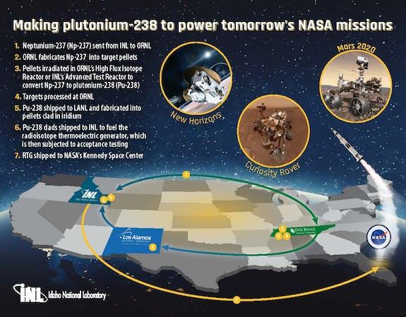 mars rover, mars 2020, NASA Perseverance NASA, INL, national labs, MMRTG, RTG, space power