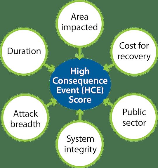 Methodology Process  A