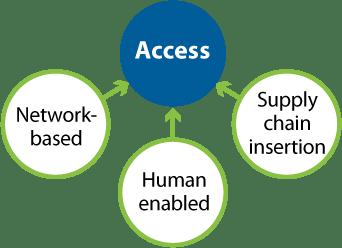 Methodology Process