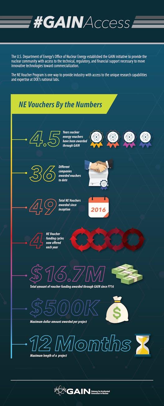 GAINAccess Infographic R