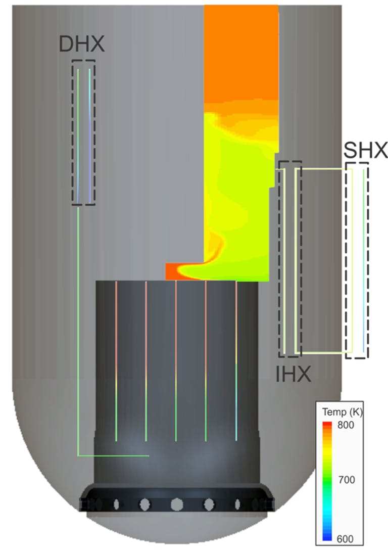nuclear reactor analysis, code, NEAMS, modeling and simulation, safety, fluid systems