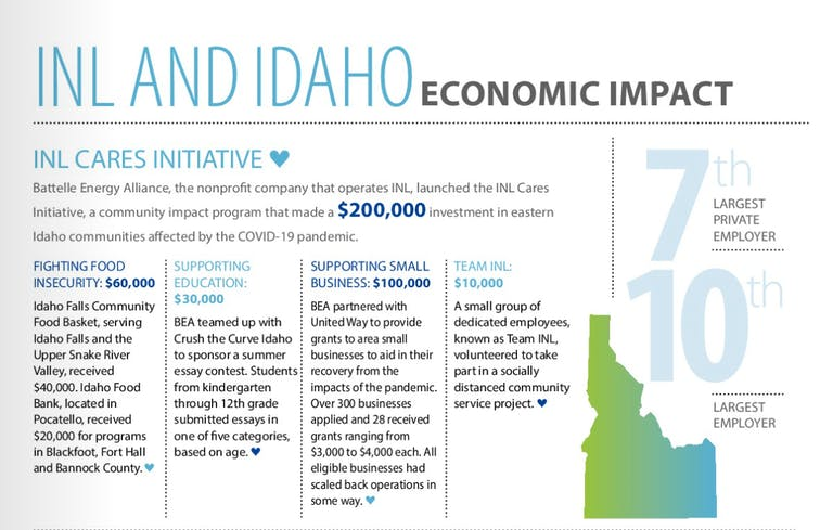 INL economic impact