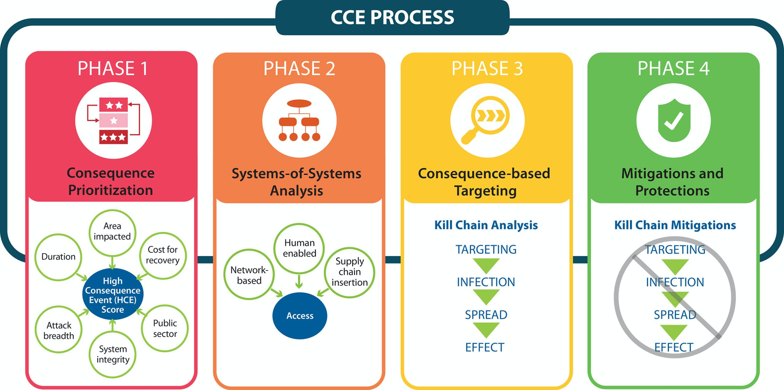 CCE Process   scaled
