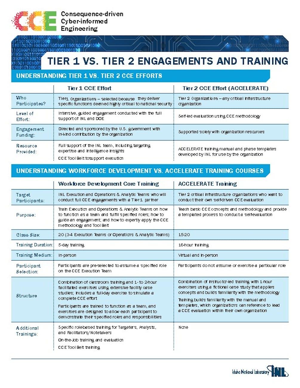CCE FactSheets TiervsTier    pdf image