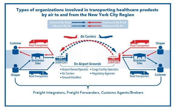 A chart showing the complex process of trnasporting healthcare products to and from large cities.