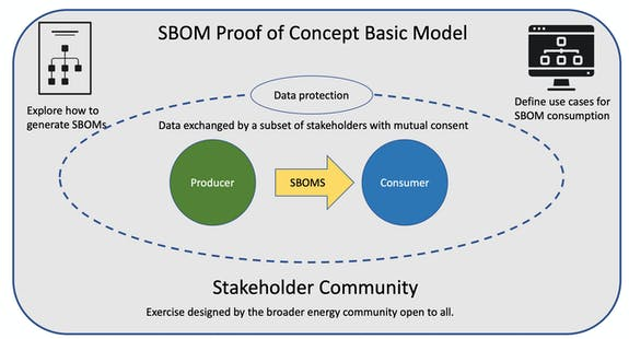 energy sector proof of concept software bill materials