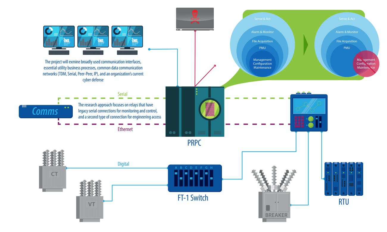 protective relay graphic how it works
